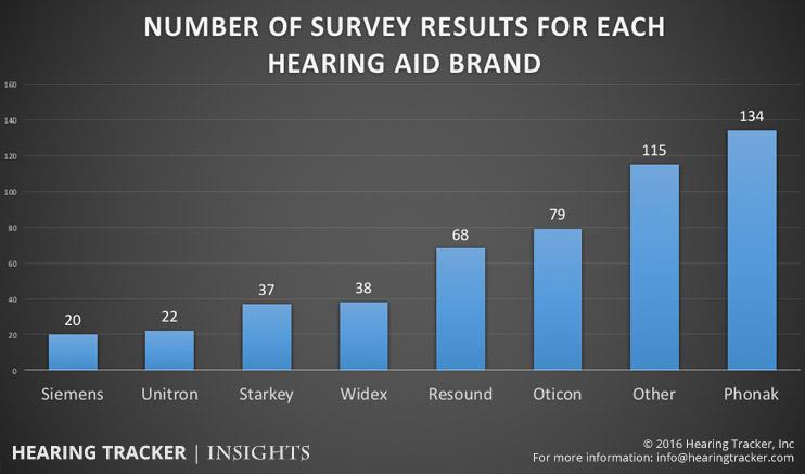 survey-results-by-brand.jpg