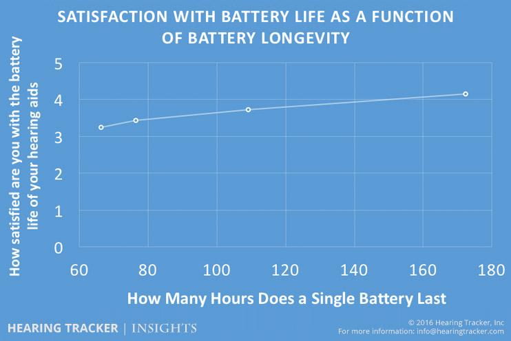 battery-life-vs-satisfaction.jpg