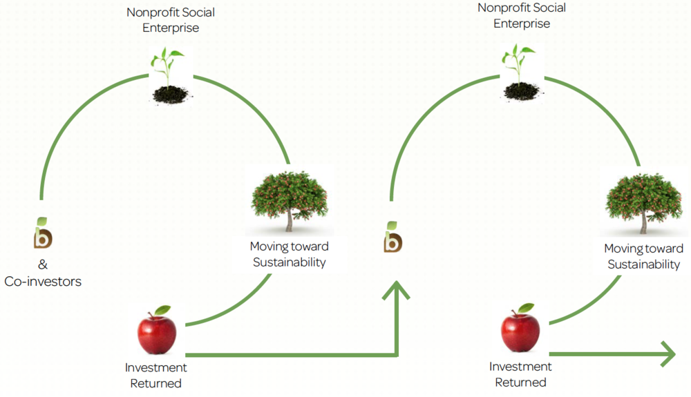 The Beanstalk Fund applies an evergreen philosophy that recycles investment dollars from one nonprofit social enterprise to the next.