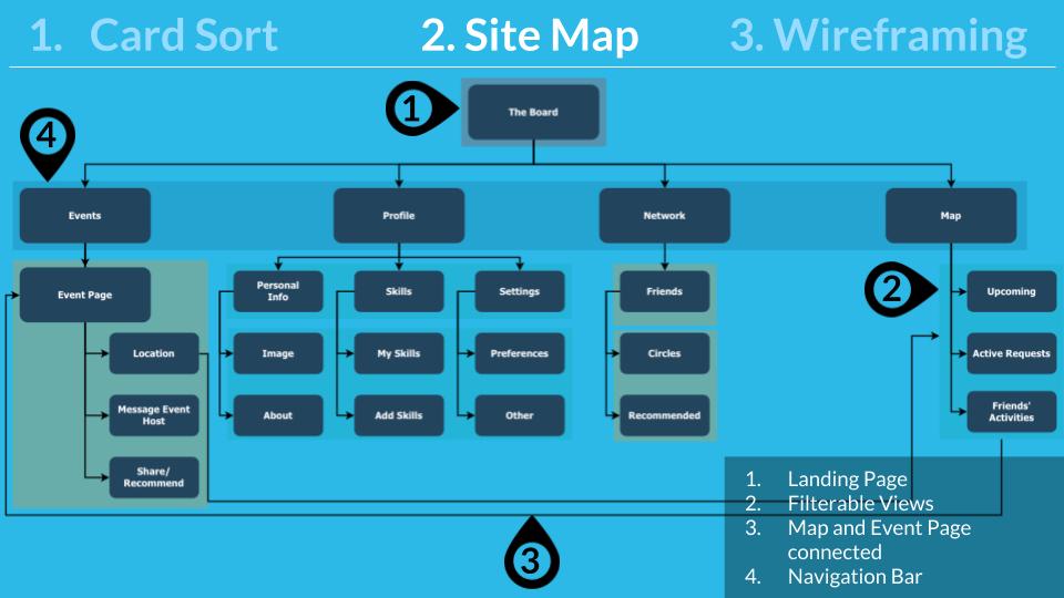 AidMate Case Study - Portfolio 7 - Site Map.png