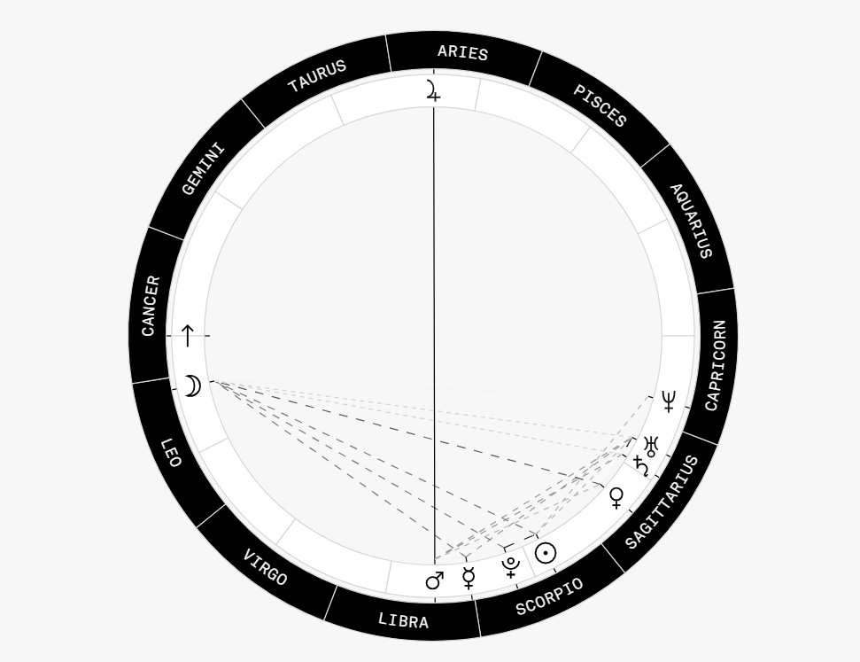 Diving Deeper Into Astrology Interpreting Natal Charts