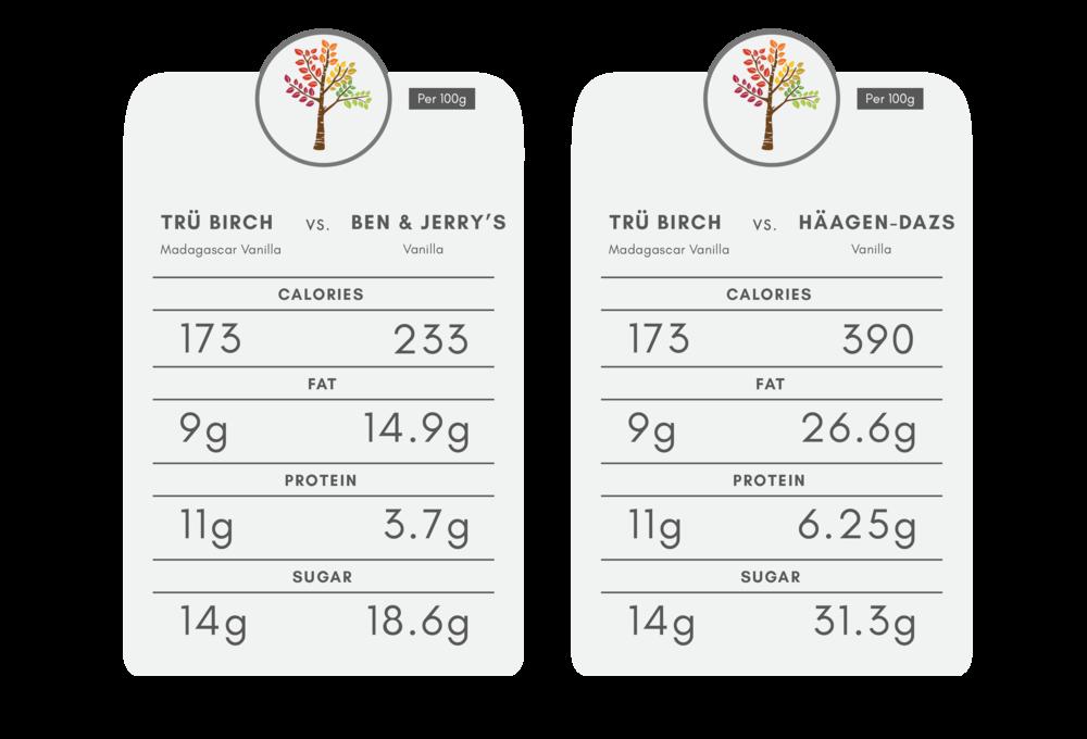 us-vs-them-tru-birch-haagen-daaz-ben-and-jerrys-ice-cream-vanilla-healthy-organic-nutritional-benefits