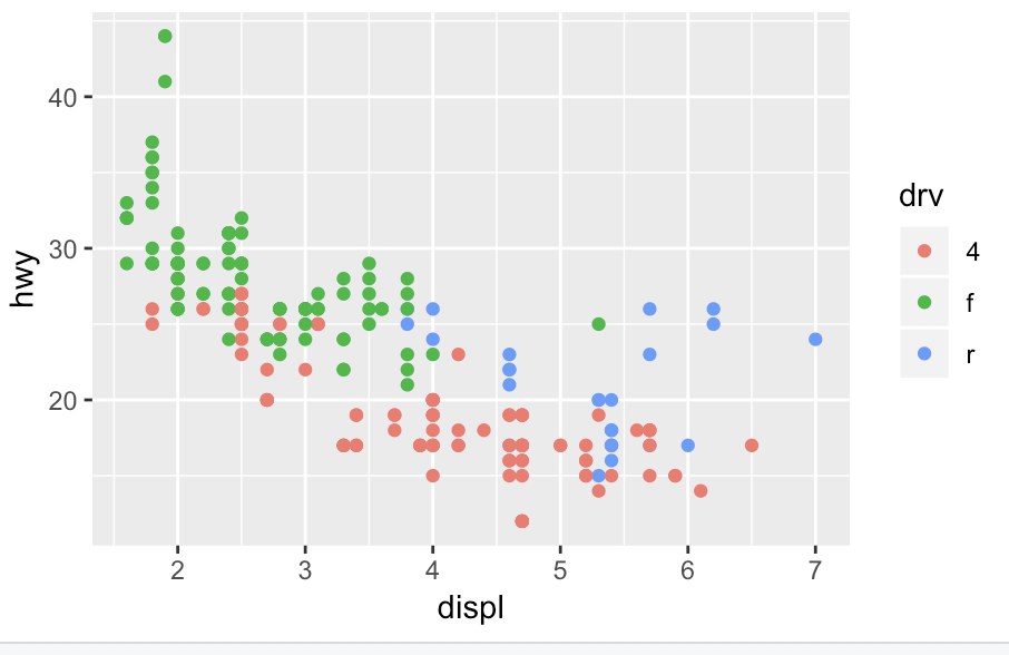 Figure 3 - Compared to Figure 2, color value placement is inside the parentheses, which adds another variable to the chart:ggplot(data = mpg) + geom_point(mapping = aes(x = displ, y = hwy, color = drv))