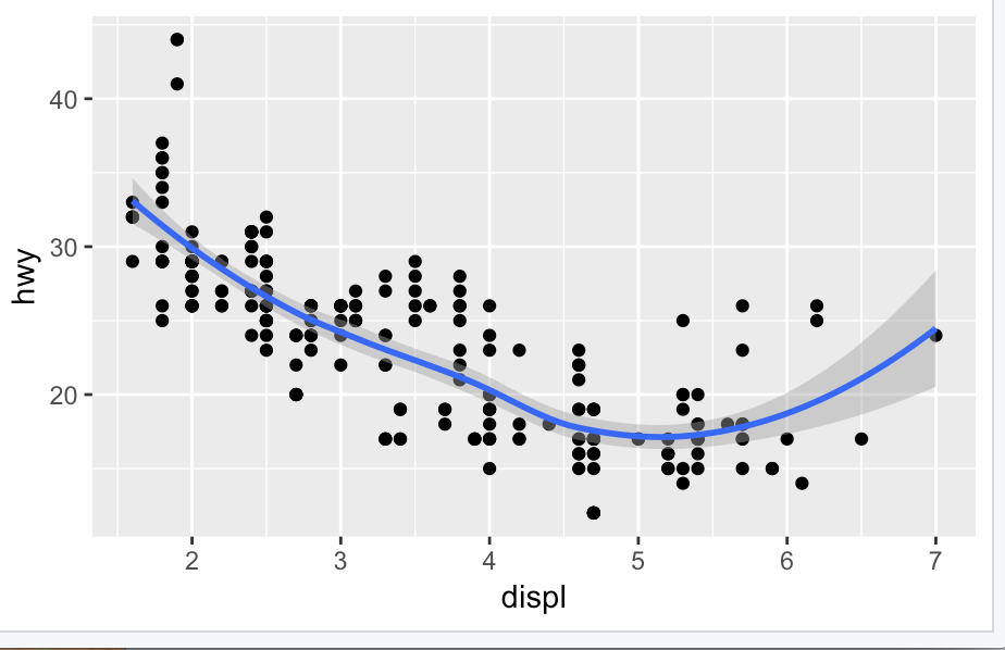 Figure 4 - Mappings can create different layers within a geom function. This allows different aesthetics in different layers. The first set of code places both geoms in the same function:ggplot(data = mpg, mapping = aes(x = displ, y = hwy)) + geom_point() + geom_smooth()instead of:ggplot(data = mpg) + geom_point(mapping = aes(x = displ, y = hwy)) + geom_smooth(mapping = aes(x = displ, y = hwy))