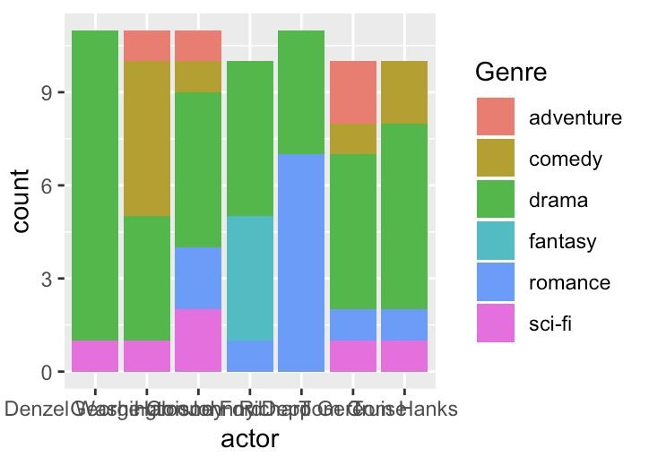 Figure 3 - ggplot(data=ages, aes(x=actor, fill=Genre)) + geom_bar()I discovered that putting a catagory in the