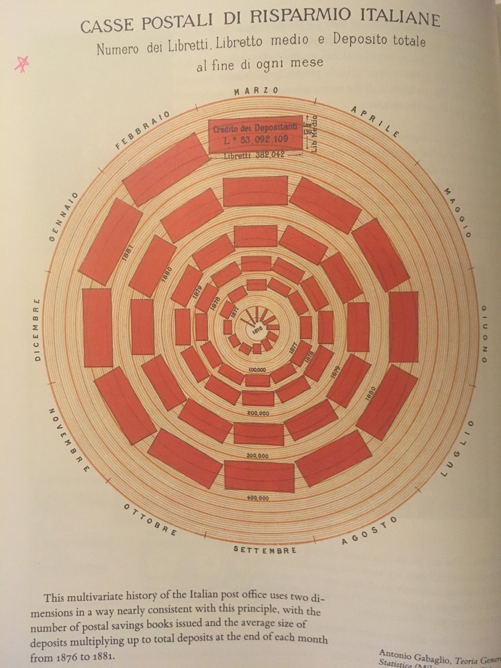 Figure 2 - I loved this depiction of the history of the growth of the Italian post office as shown through the number of postal savings books issued. I thought a circular shape was very affective in term of showing yearly patterns.