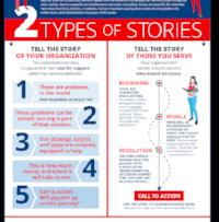 Storytelling Infographic.