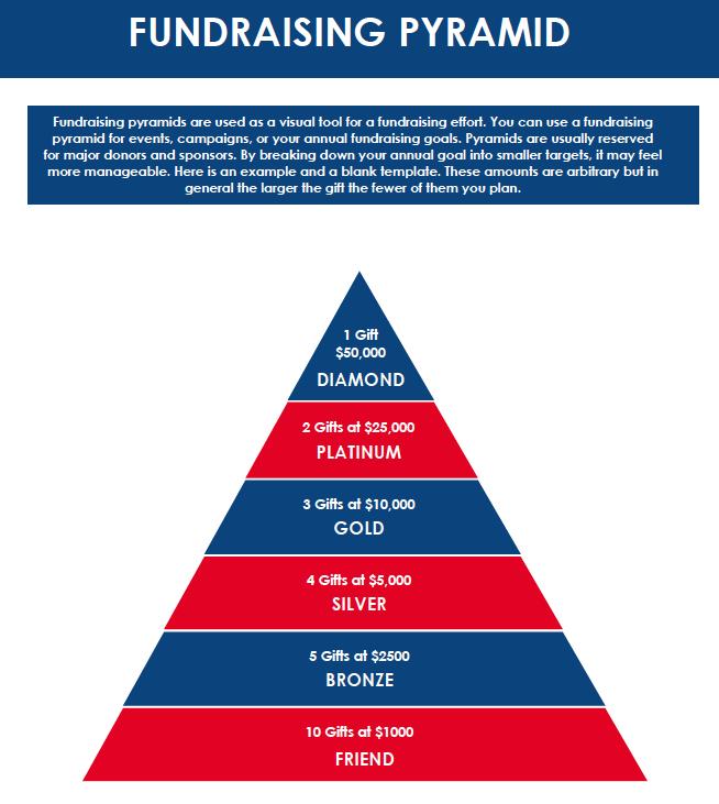 Fundraising Pyramid