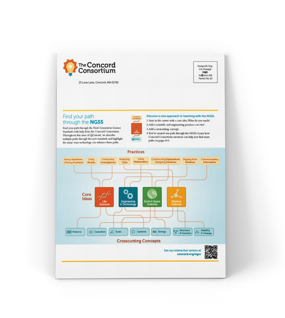 Diagram of Next Generation Science Standards (shown here in a newsletter)