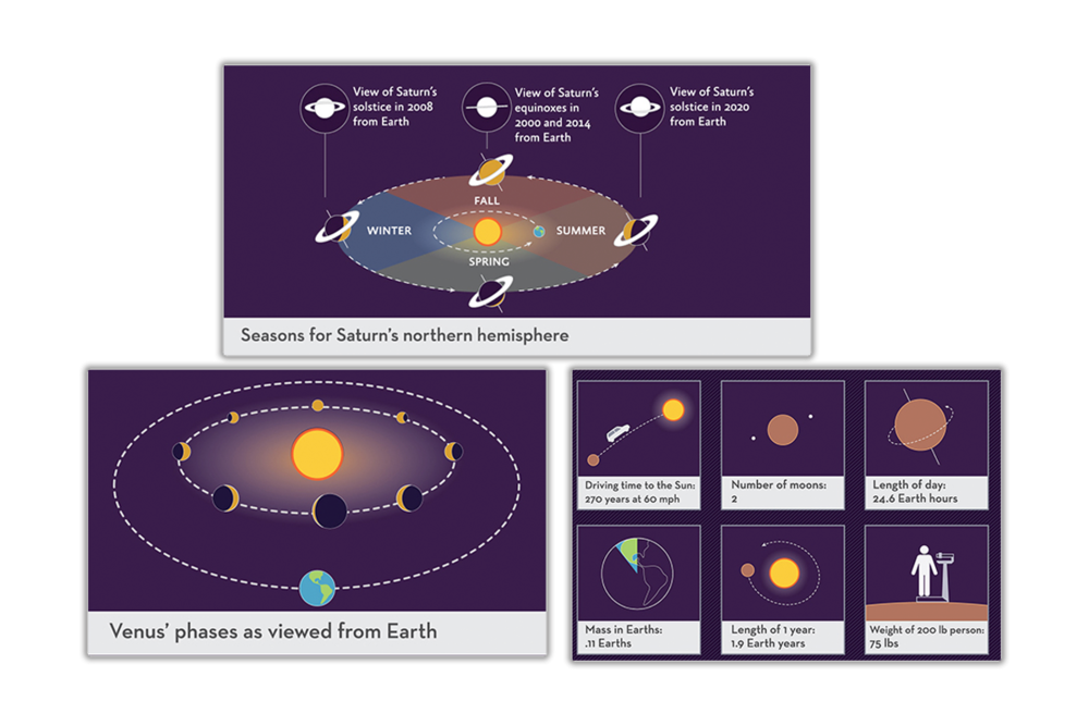 Diagrams for an exhibit about the solar system