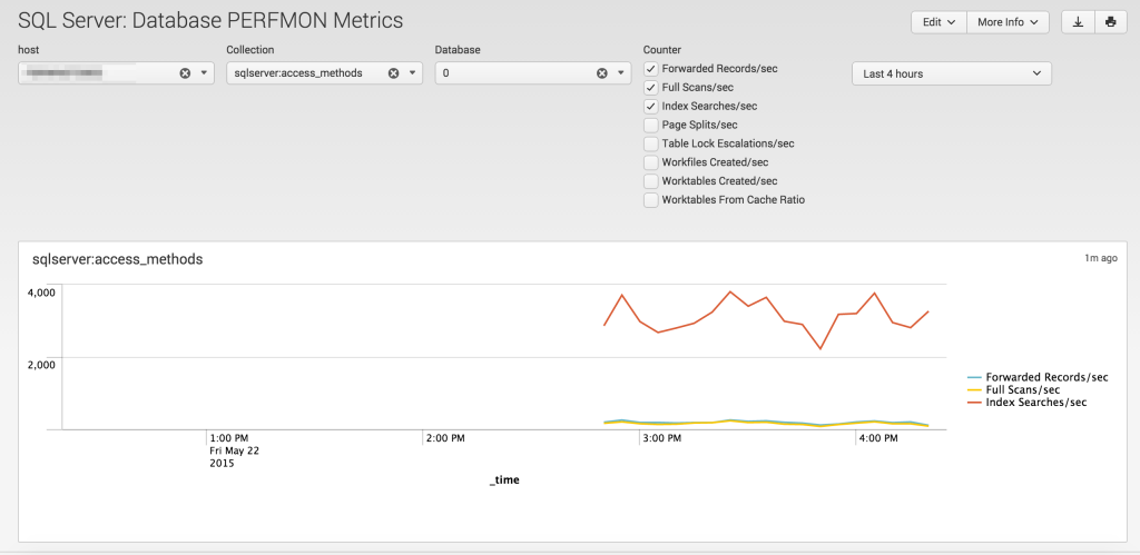 Awesome SQL Server Metrics Dashboard