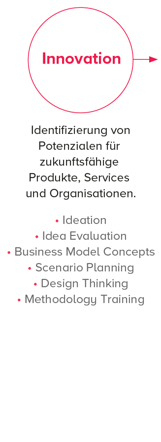 wertschoepfungskette bsa innovation-2.png