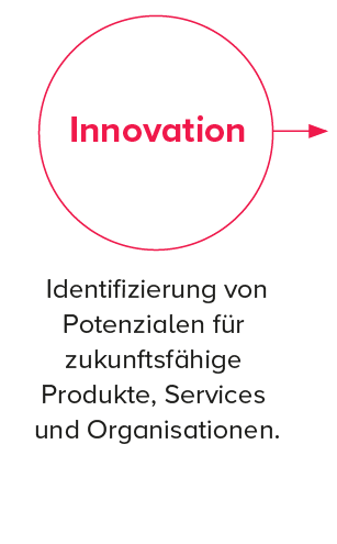 wertschoepfungskette bsa innovation-1.png