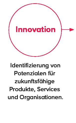 wertschoepfungskette bsa innovation-1.png