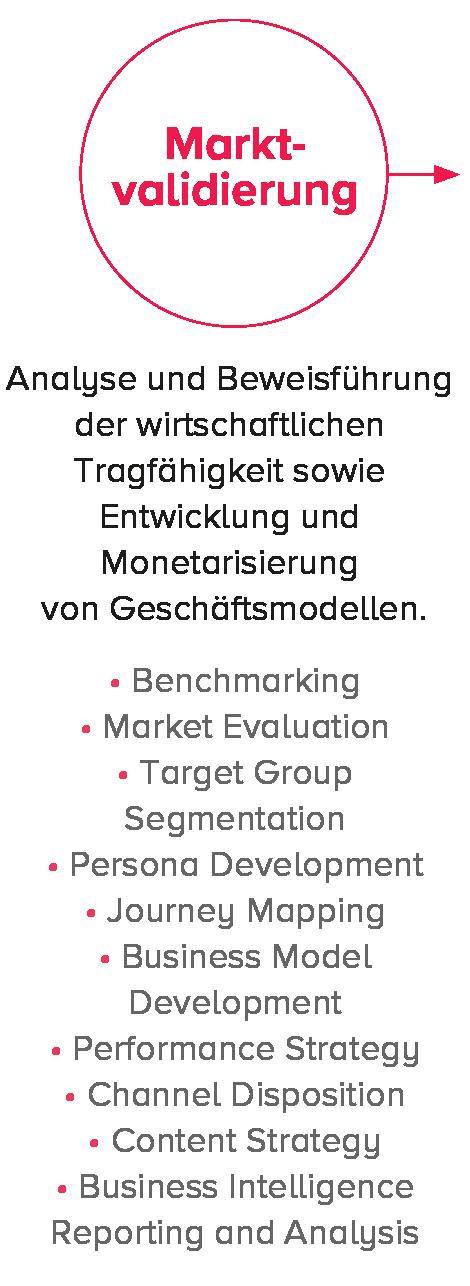 wertschoepfungskette bsa marktvaidierung-2.png