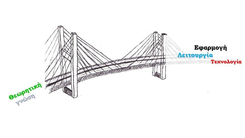 Bridging theoretical knowledge (θεωρητική γνώση) to application (εφαρμογή), service (λειτουργία) and technology (τεχνολογία)