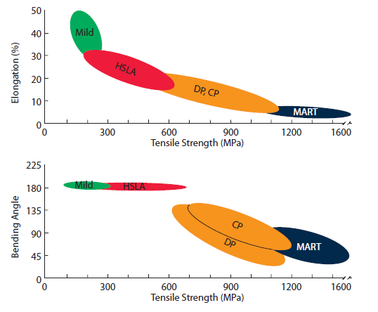 Image 3: Elongation and bending performance of steel products
