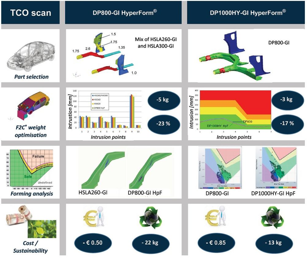 TCO Scan for DP800-GI HyperForm® and DP1000HY-GI HyperForm®