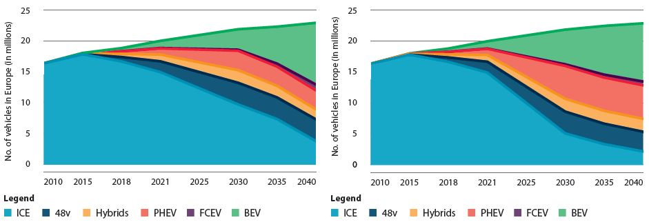 Chart 1: Combined propulsion system roadmap for Europe Chart 2: Roadmap resulting from increase emissions target for Europe
