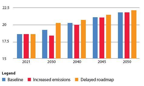 Chart 5: Comparison in steel demand between roadmap scenarios