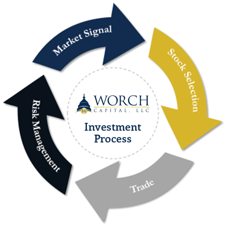 Worch Capital Investment Process