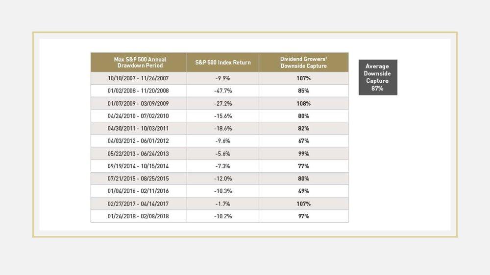 Source:  https://www.lordabbett.com/en/perspectives/marketview/how-dividend-growers-provide-smoother-ride.html?et_cid=79184870&et_rid=652983&cid=