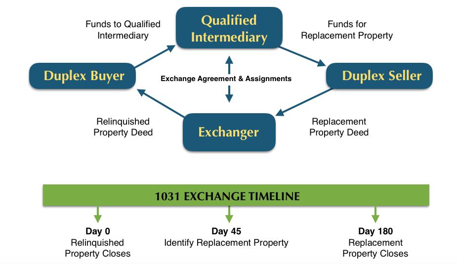 Duplex 1031 Exchange Timeline.png