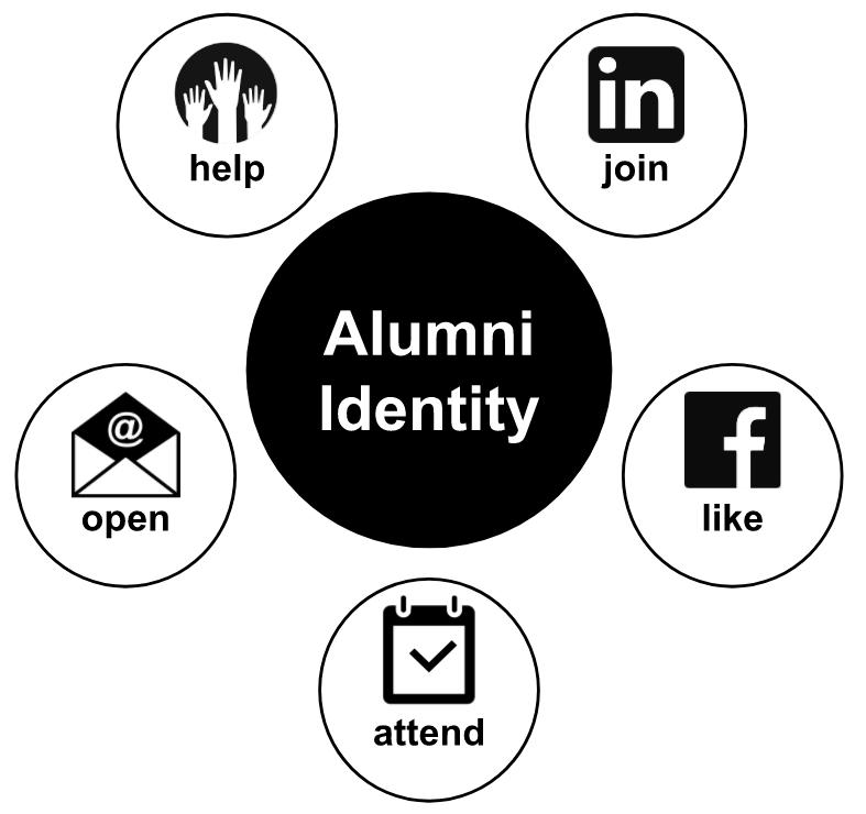 Alumni Identity.PNG