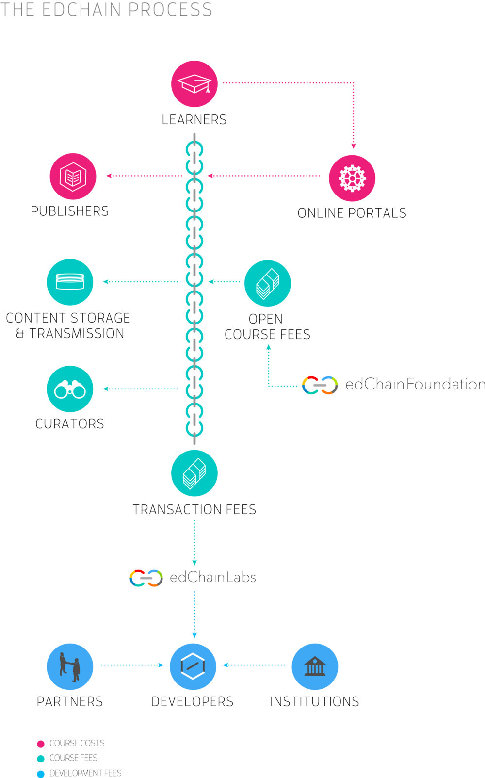 PROCESS edchain vertical2.png