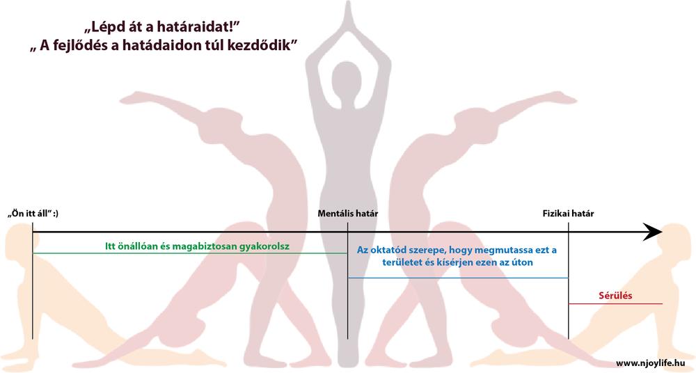 jóga, határátlépés, jógatanár, mentális határ, fizikai határ