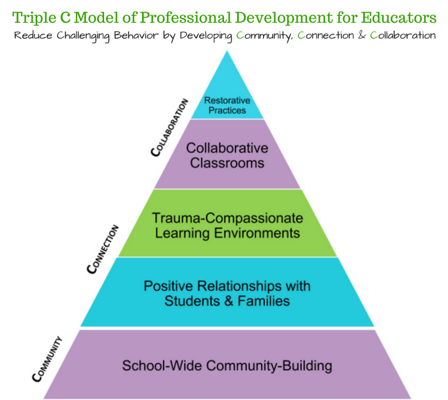 Triple C Model of Professional Development for Educators.png