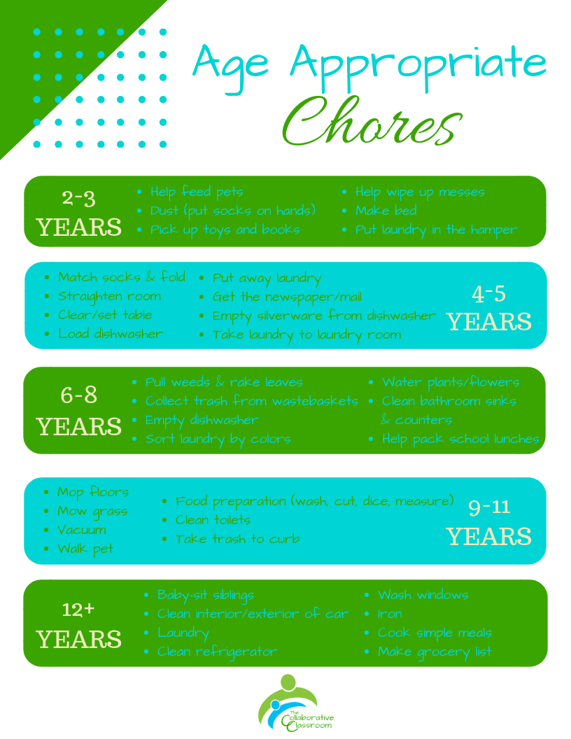 Age Appropriate Chores -