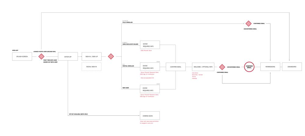 One of the enrollment flows we designed