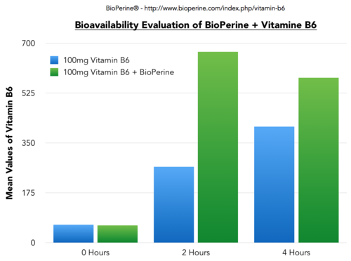 Earthly Biotics Piperine Earthly Biotics