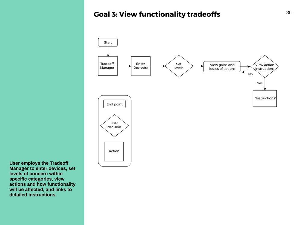 ViewFunctionalityTradeoffs_smaller.jpg