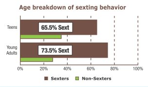 21.9 years was average age of sexter• 27.5 years was average age of non-sexter