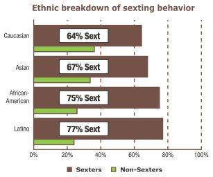 sexting-ethnic-comparison.jpg
