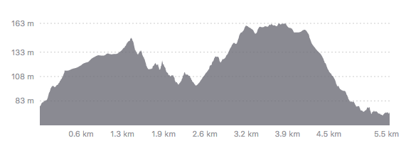 Run Dungog Elevation