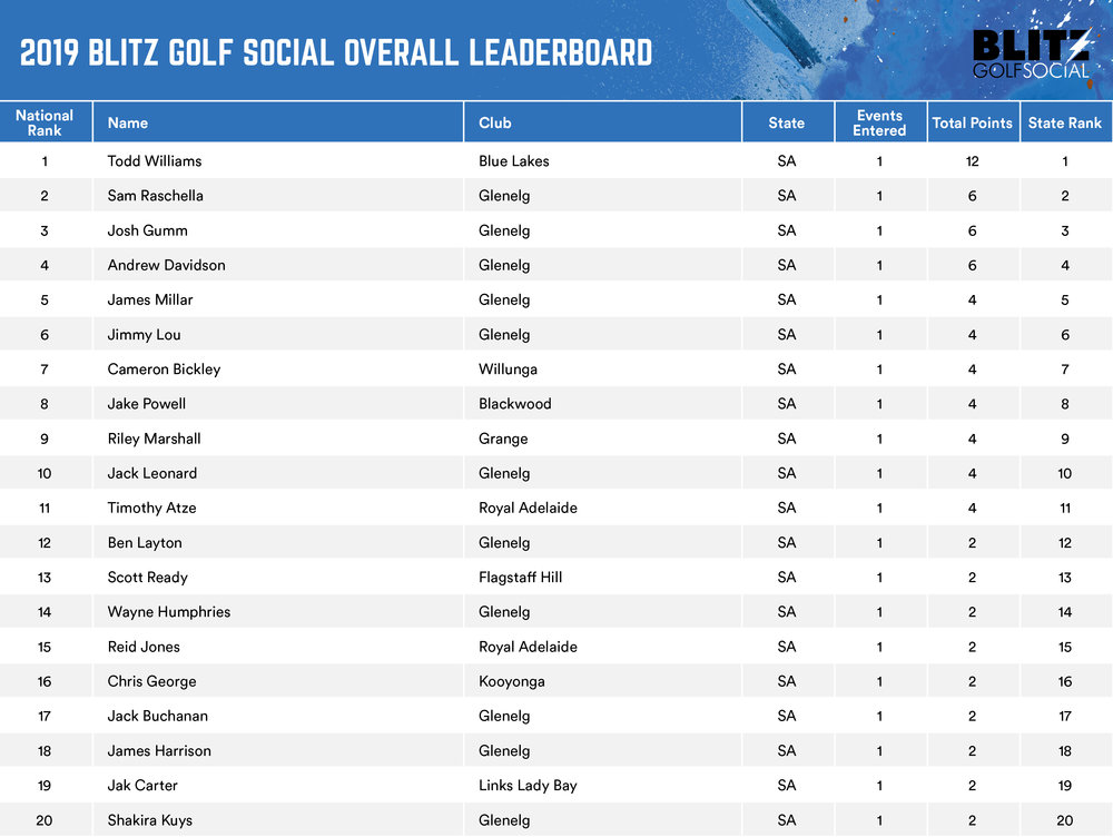 Overall Leaderboard_Active_D2.jpg
