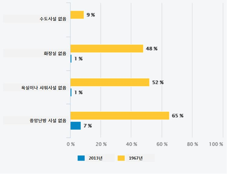 자료: 국립경제통계연구소(INSEE)의 보고서, '50년 동안의 주거 조건의 변화