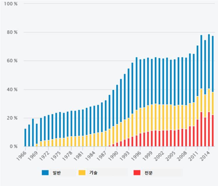 자료: 국가 교육