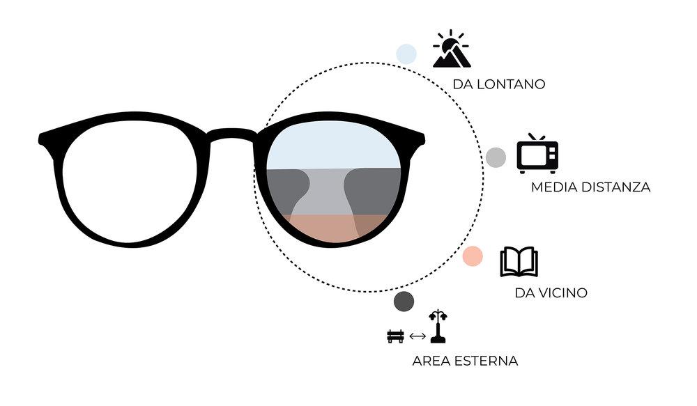 f912d2513abde lenti+progressive+occhiali+progressivi+offerte+sconti+online+acquista+