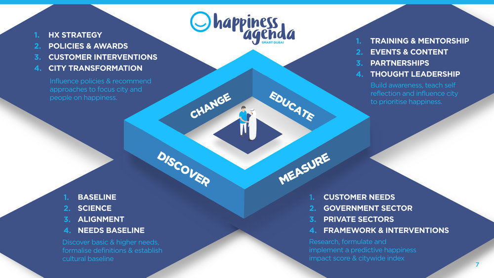 SmartDubai_HappinessAgenda_Artwork.007.jpeg
