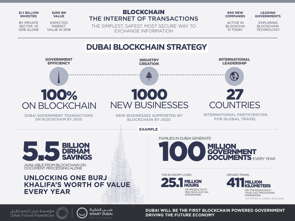 Xische_SDO_BlockchainInfographic_160925 v2.001.jpeg
