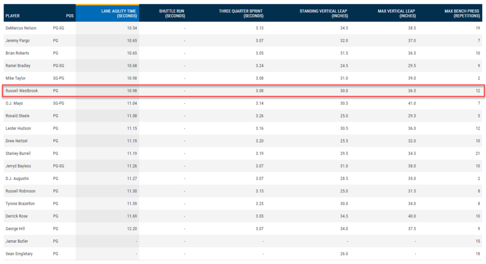 Russel Westbrook 2008 NBA Combine - Strength & Agility.png