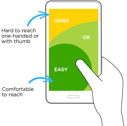 How UX-UI contribute to the success of mobile apps