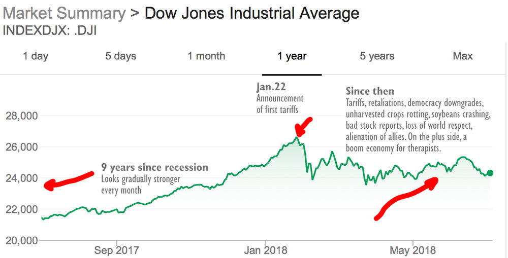 1-year Dow chart