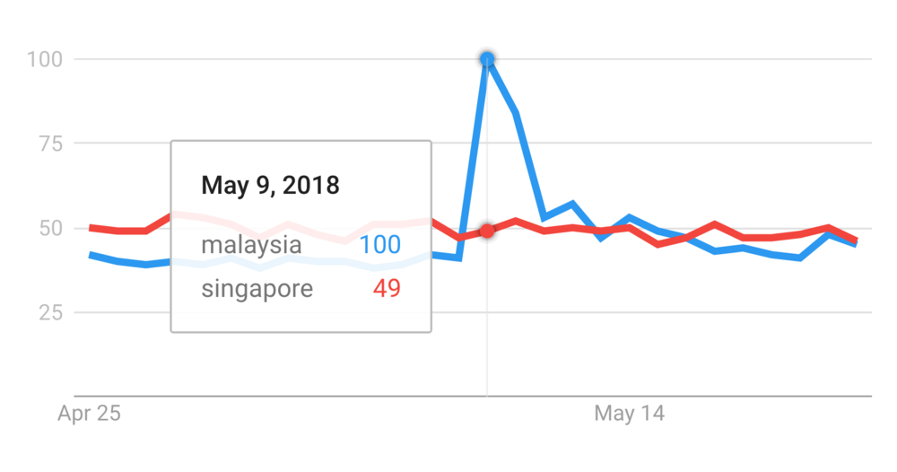 "Google searches for ""malaysia"" vs. ""singapore"" from April 25 to May 25, 2018."