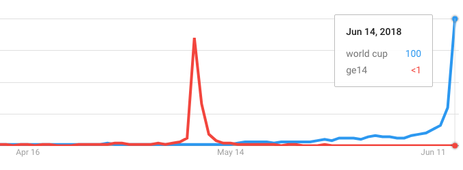 "Google searches for ""world cup"" vs. ""ge14"" from April to June 2018."