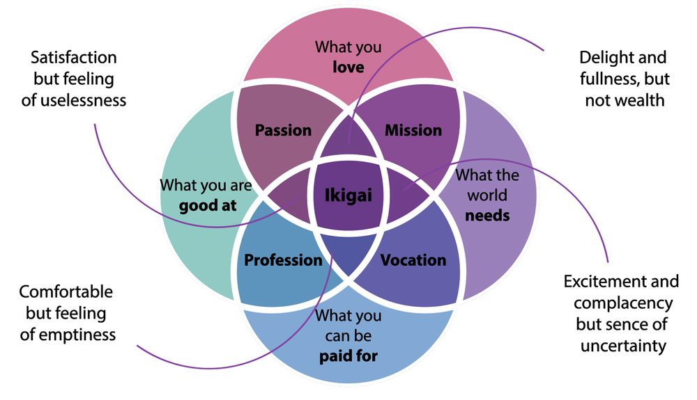 Ikigai - a reason for being and the way I view my life.